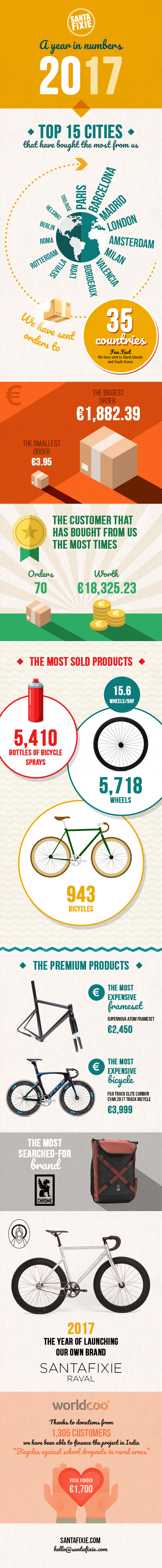 Santafixie 2017 a Year in Numbers
